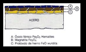 Composición del acero